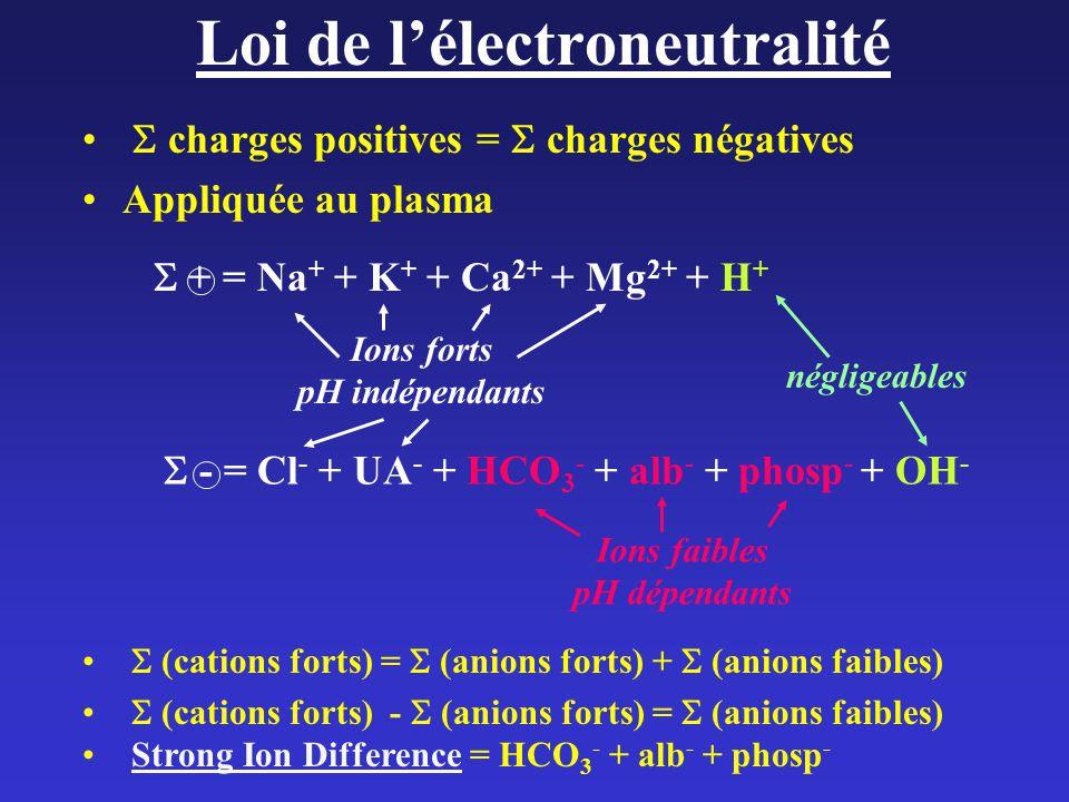 Loi de l'électroneutralité