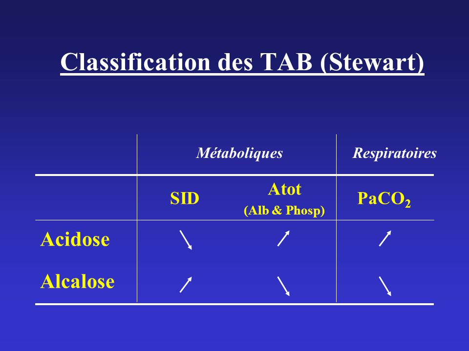 Classification des TAB (Stewart)