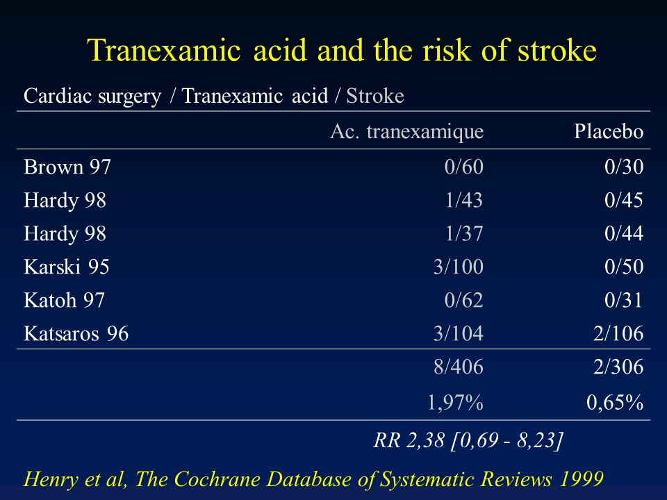Tranexamic acid and the risk of stroke