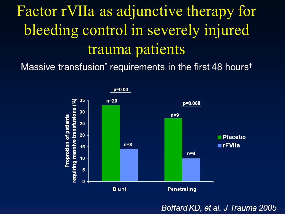 Factor rVIIa as adjunctive therapy for bleeding control in severely injured trauma patients