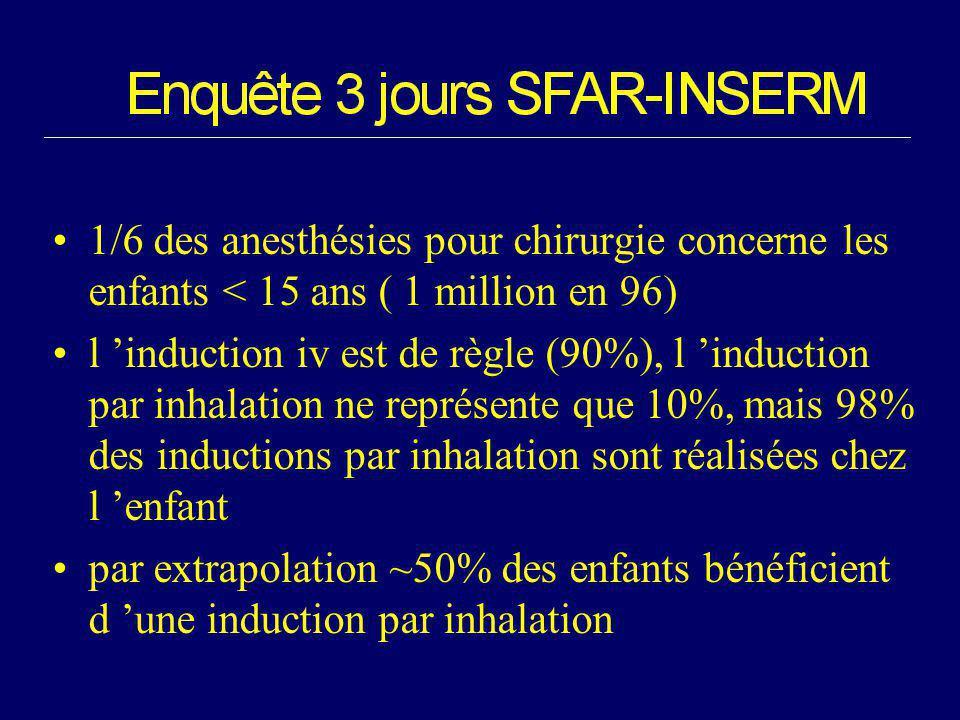 1/6 des anesthésies pour chirurgie concerne les enfants < 15 ans ( 1 million en 96)