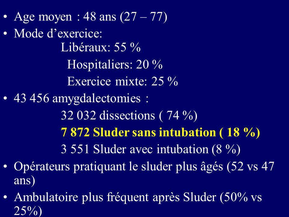Age moyen : 48 ans (27 – 77)