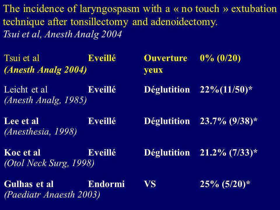The incidence of laryngospasm with a « no touch » extubation technique after tonsillectomy and adenoidectomy.