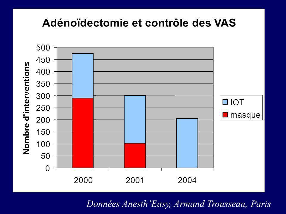 Adénoïdectomie et contrôle des VAS