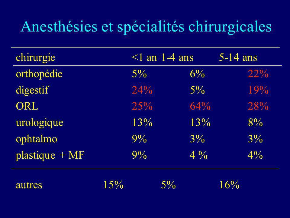 Anesthésies et spécialités chirurgicales