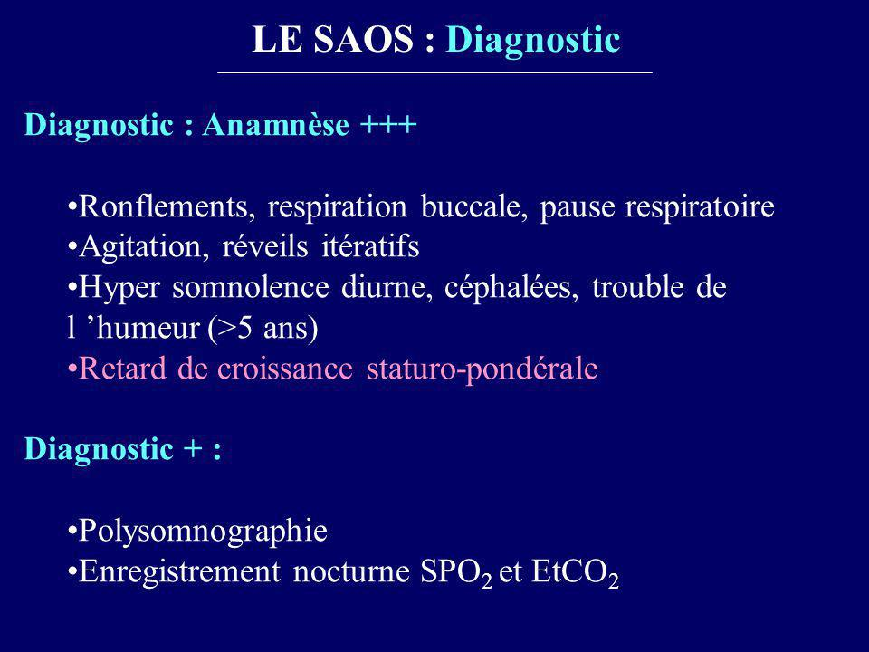 LE SAOS : Diagnostic Diagnostic : Anamnèse +++