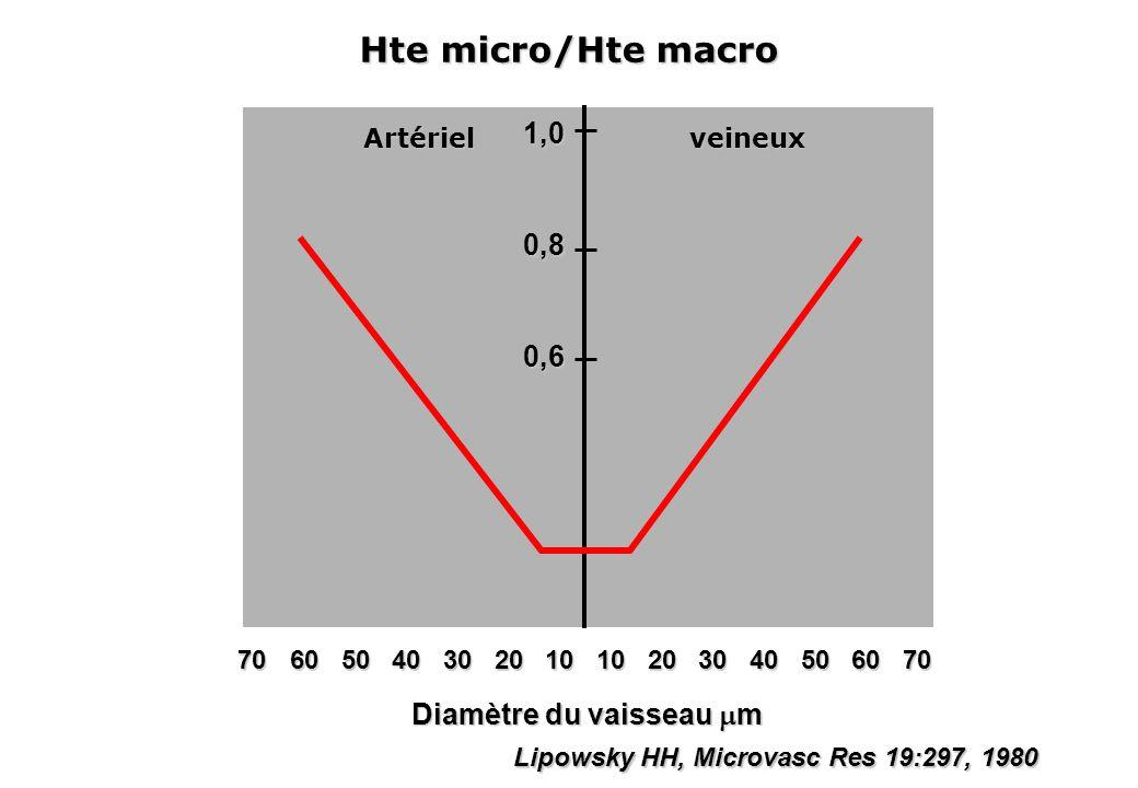 Diamètre du vaisseau m Lipowsky HH, Microvasc Res 19:297, 1980