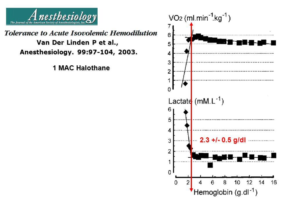 1 MAC Halothane 2.3 +/- 0.5 g/dl Van Der Linden P et al.,