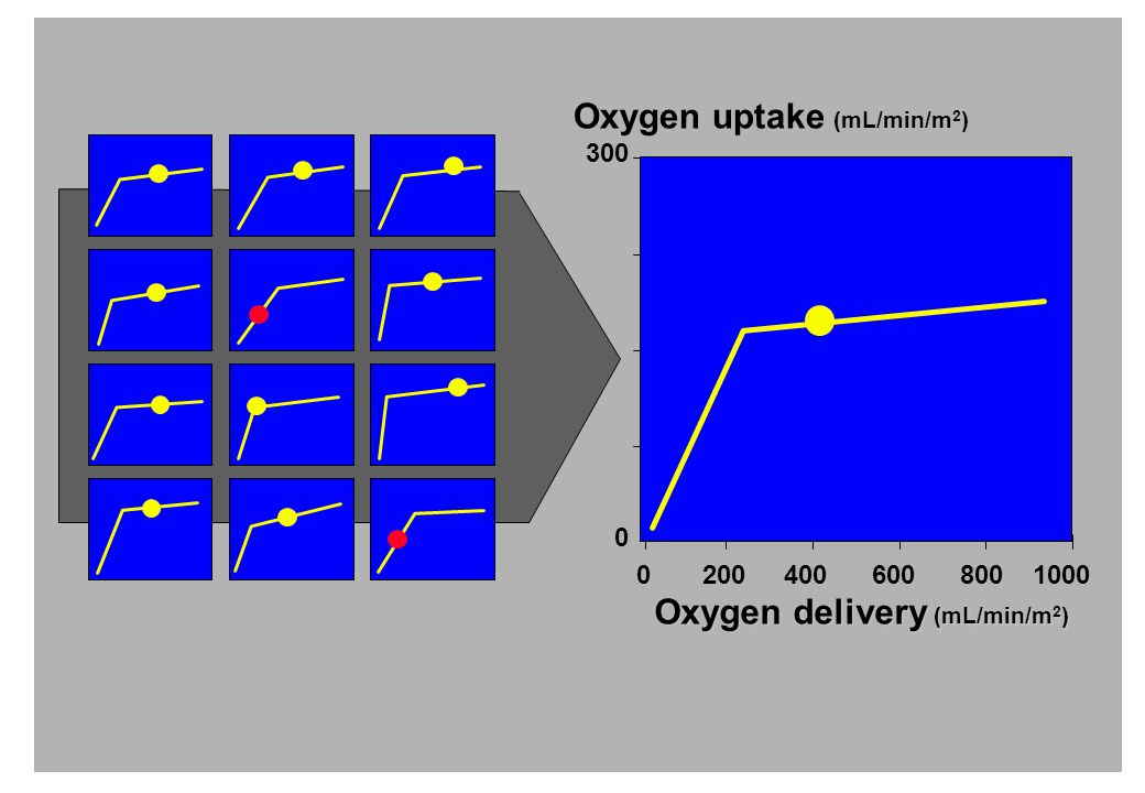 Oxygen uptake (mL/min/m2) Oxygen delivery (mL/min/m2)