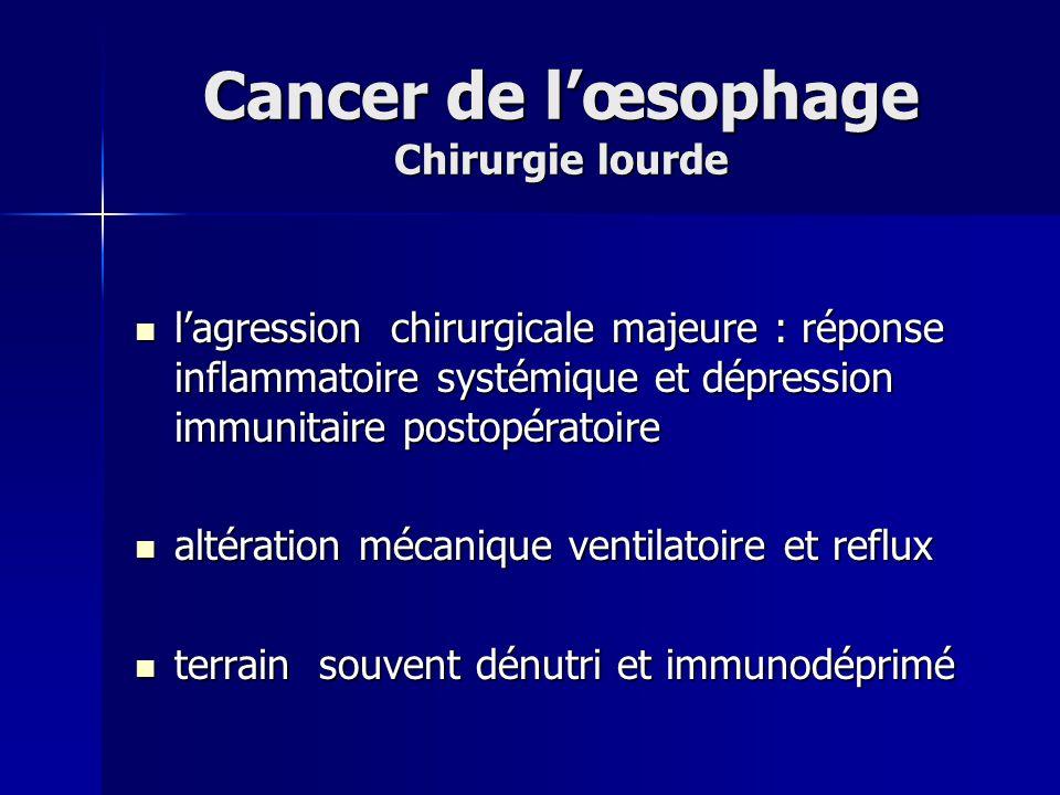 Cancer de l'œsophage Chirurgie lourde