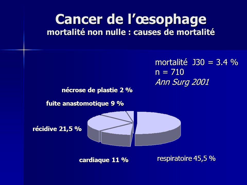 Cancer de l'œsophage mortalité non nulle : causes de mortalité