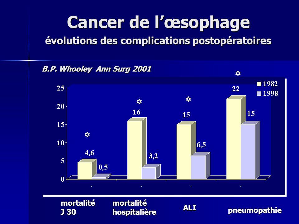 Cancer de l'œsophage évolutions des complications postopératoires