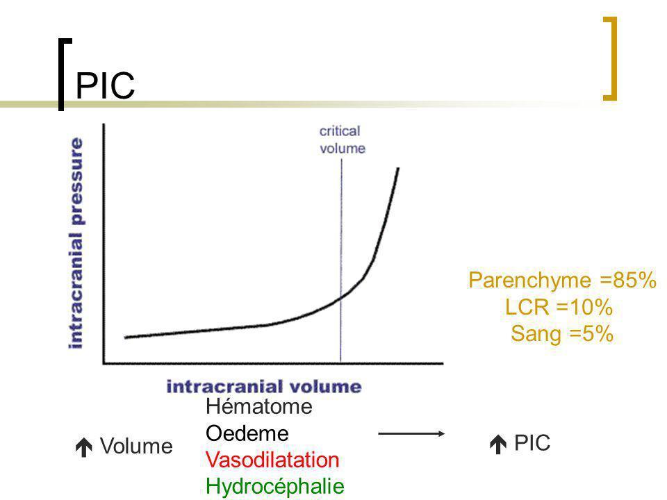 PIC Parenchyme =85% LCR =10% Sang =5% Hématome Oedeme Vasodilatation