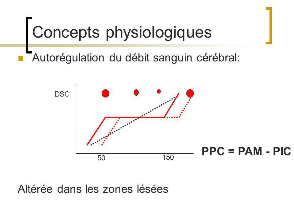 Concepts physiologiques