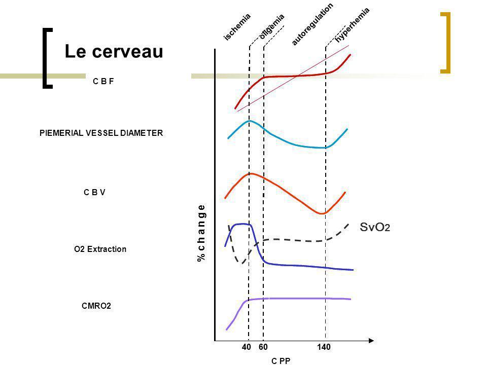 Le cerveau SvO2 % c h a n g e Débit sanguin cérébral