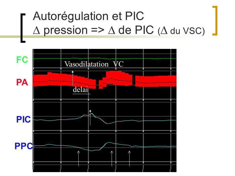  pression =>  de PIC ( du VSC)