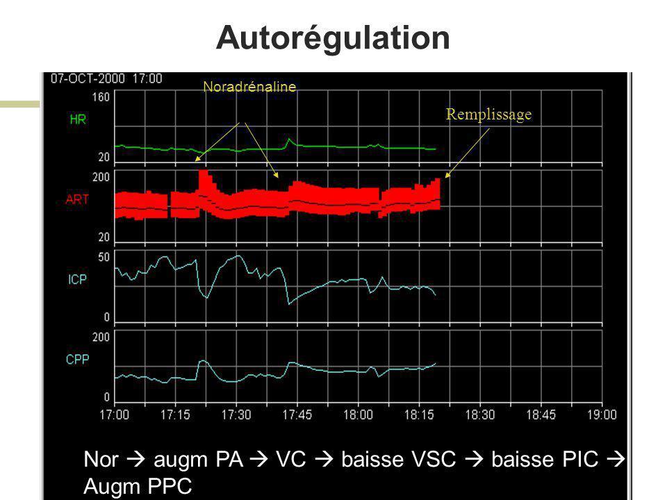 Autorégulation Nor  augm PA  VC  baisse VSC  baisse PIC  Augm PPC