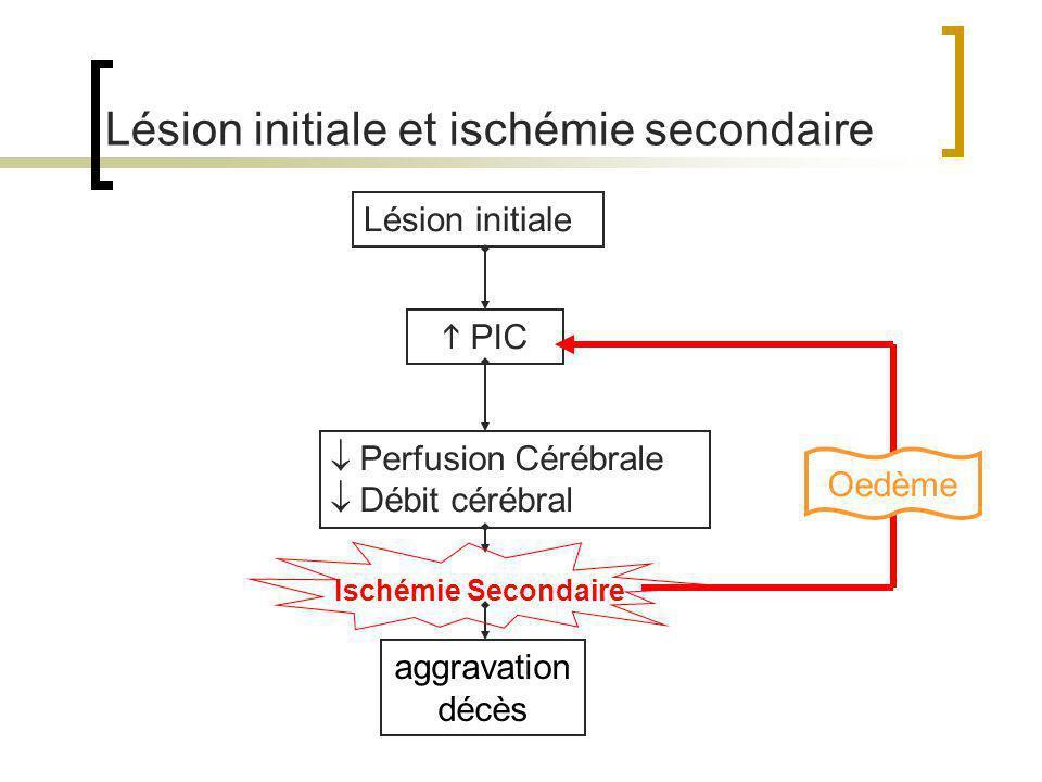 Lésion initiale et ischémie secondaire