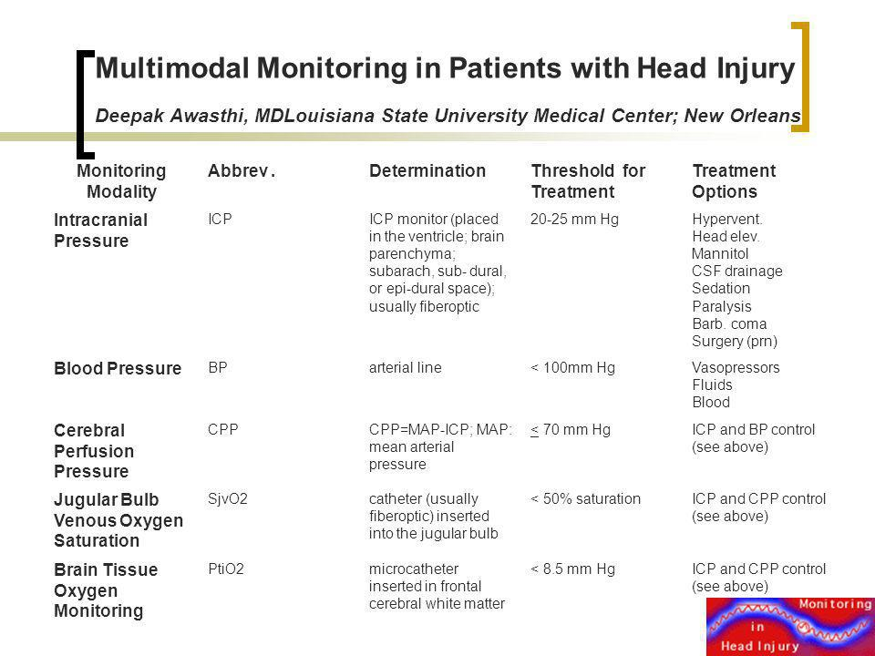 Multimodal Monitoring in Patients with Head Injury Deepak Awasthi, MDLouisiana State University Medical Center; New Orleans