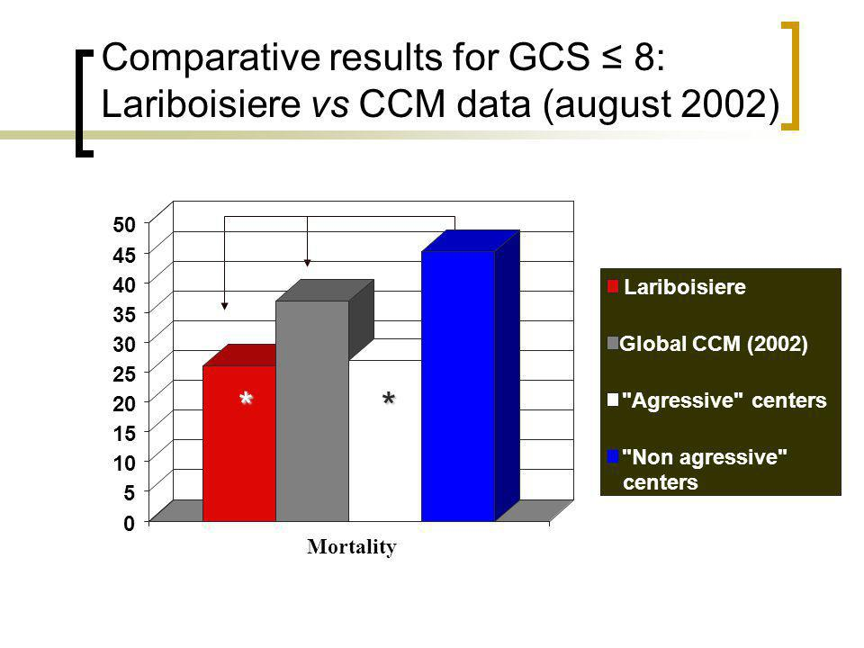 Comparative results for GCS ≤ 8: Lariboisiere vs CCM data (august 2002)