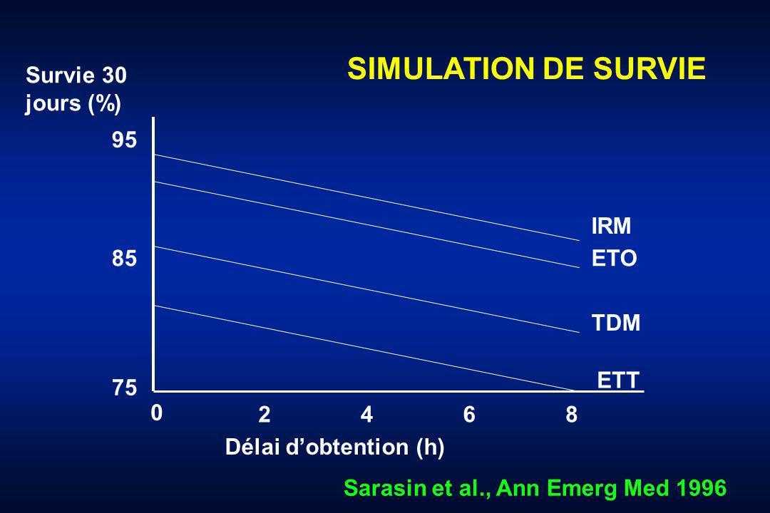 SIMULATION DE SURVIE Survie 30 jours (%) 95 IRM 85 ETO TDM ETT 75 2 4