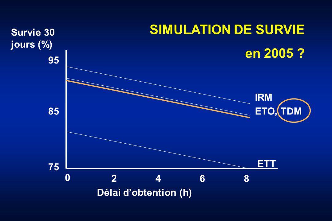 SIMULATION DE SURVIE en 2005 Survie 30 jours (%) 95 IRM 85 ETO, TDM