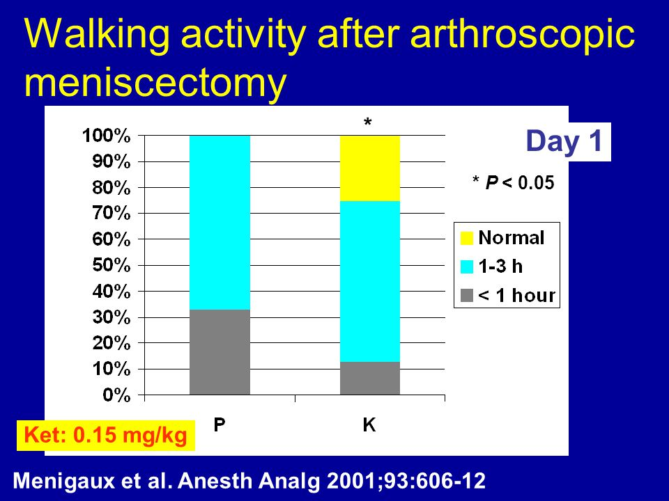 Walking activity after arthroscopic meniscectomy