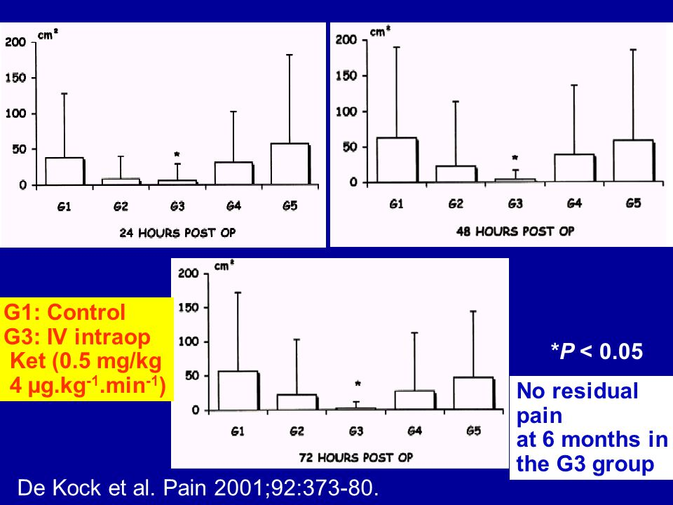 G1: Control G3: IV intraop. Ket (0.5 mg/kg. 4 µg.kg-1.min-1) *P < 0.05. No residual. pain. at 6 months in.