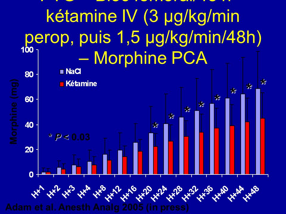 PTG – Bloc fémoral/48 h + kétamine IV (3 µg/kg/min perop, puis 1,5 µg/kg/min/48h) – Morphine PCA