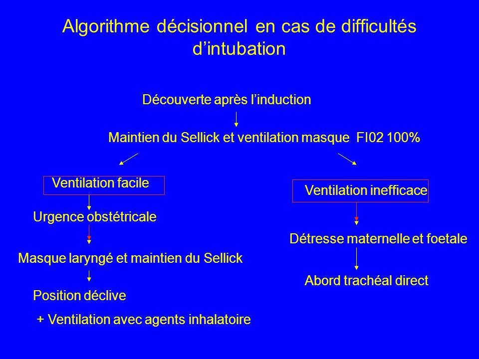 Algorithme décisionnel en cas de difficultés d'intubation