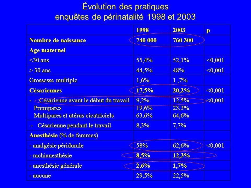 Évolution des pratiques enquêtes de périnatalité 1998 et 2003