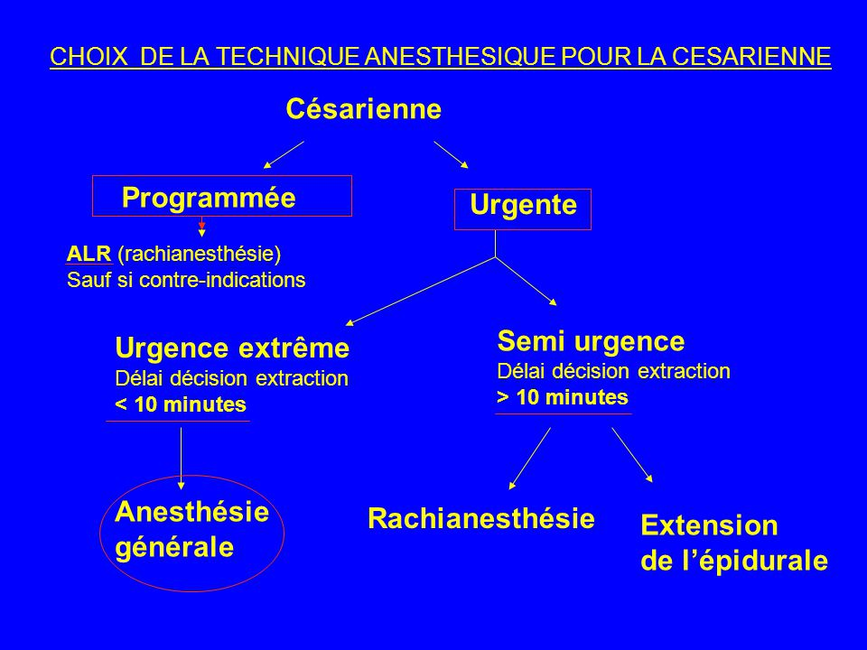 CHOIX DE LA TECHNIQUE ANESTHESIQUE POUR LA CESARIENNE