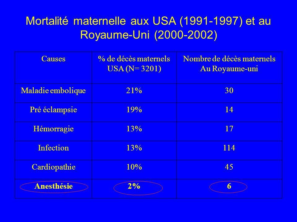 Mortalité maternelle aux USA (1991-1997) et au Royaume-Uni (2000-2002)