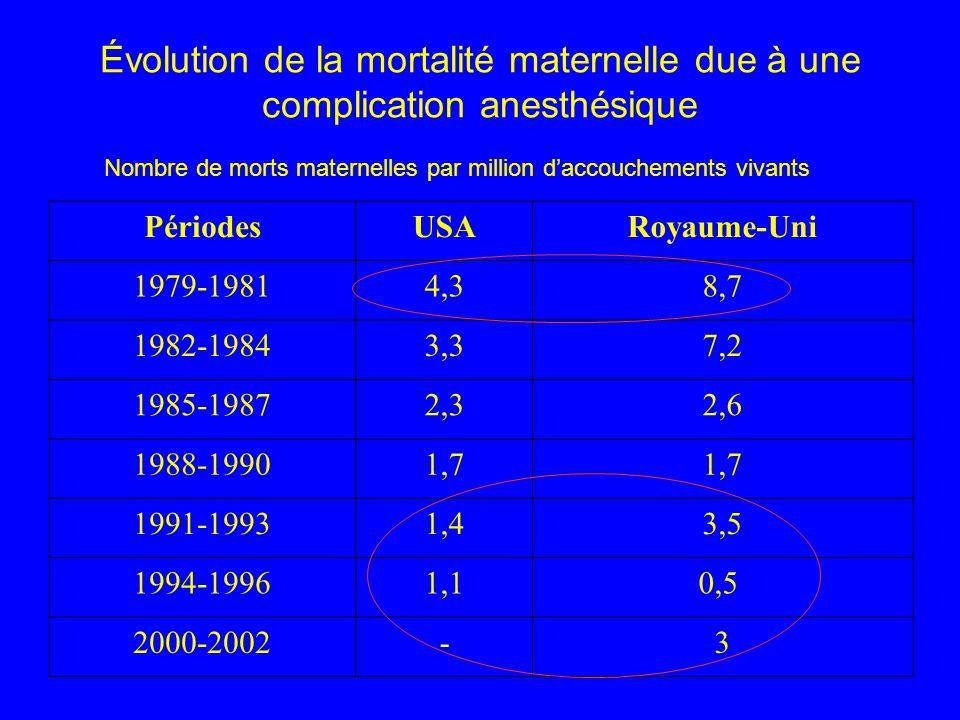 Évolution de la mortalité maternelle due à une complication anesthésique