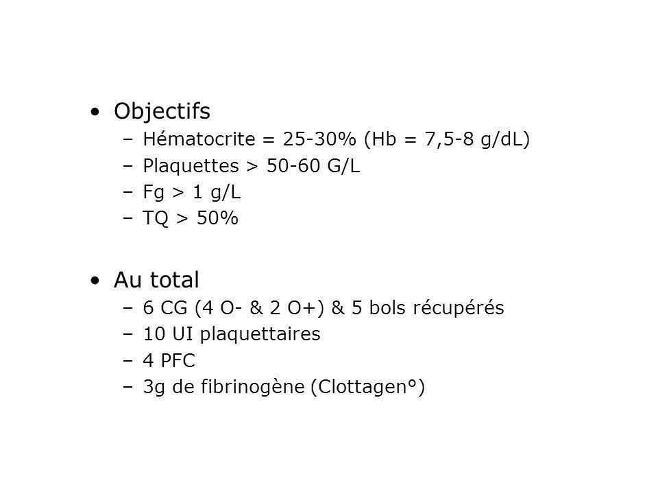 Objectifs Au total Hématocrite = 25-30% (Hb = 7,5-8 g/dL)