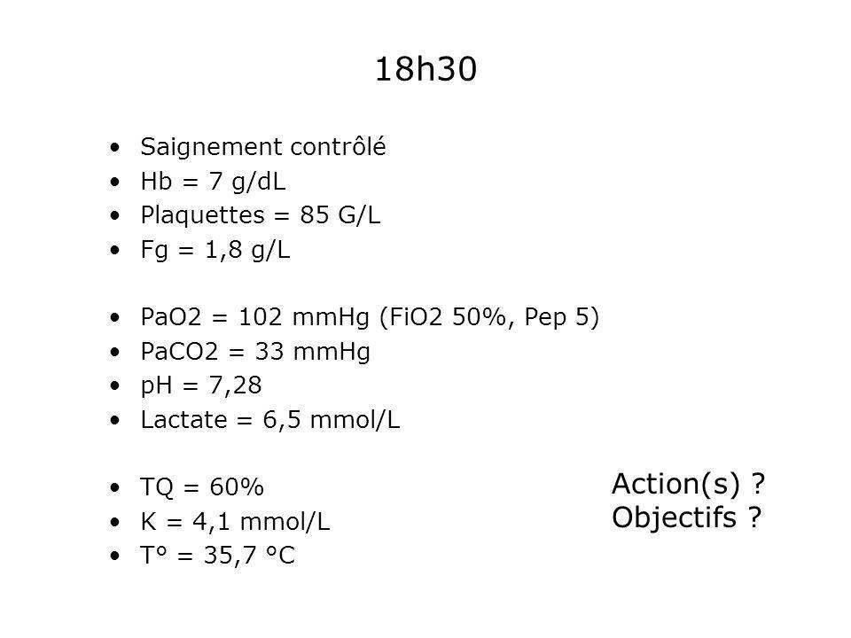 18h30 Action(s) Objectifs Saignement contrôlé Hb = 7 g/dL