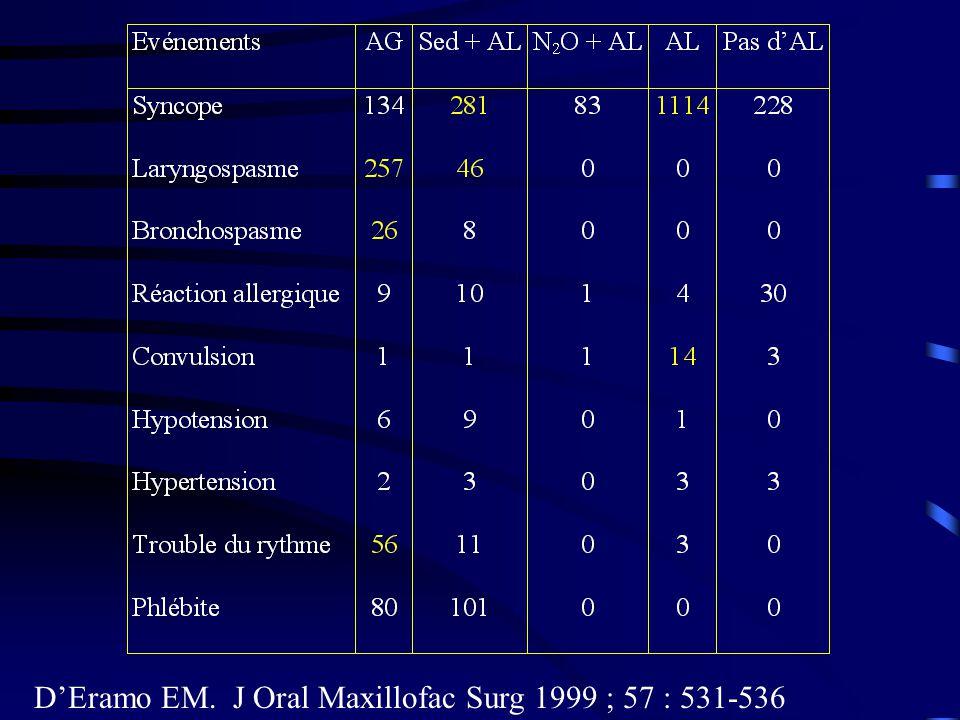 D'Eramo EM. J Oral Maxillofac Surg 1999 ; 57 : 531-536