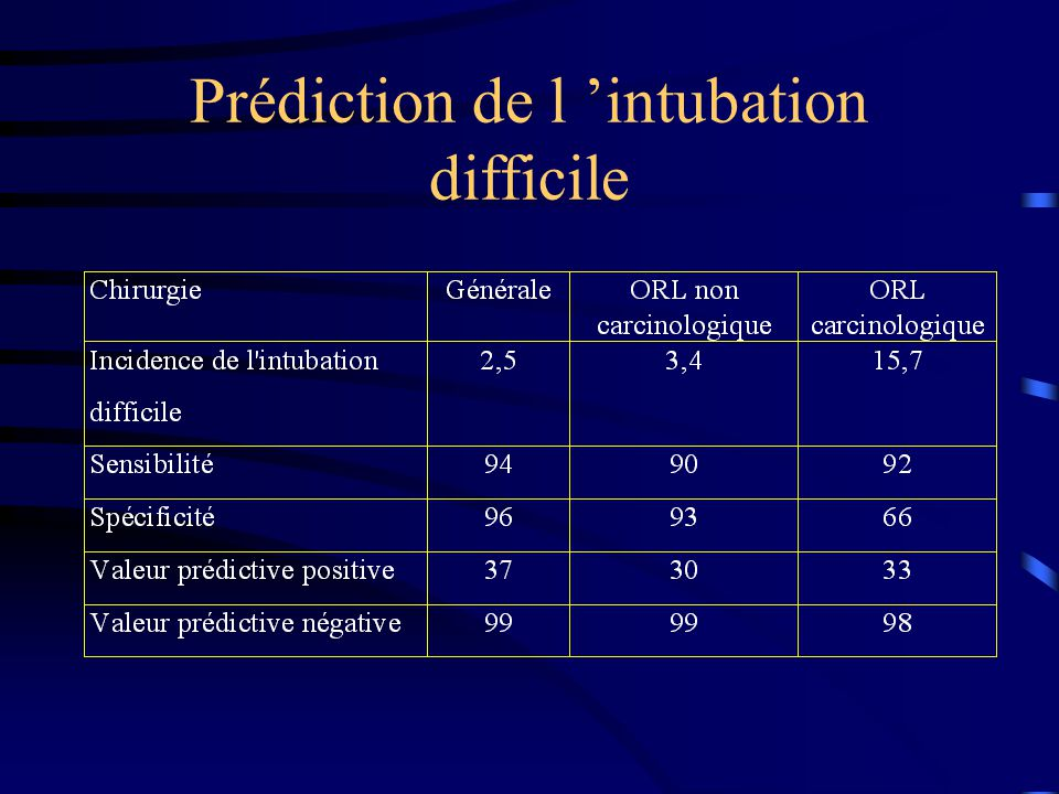 Prédiction de l 'intubation difficile