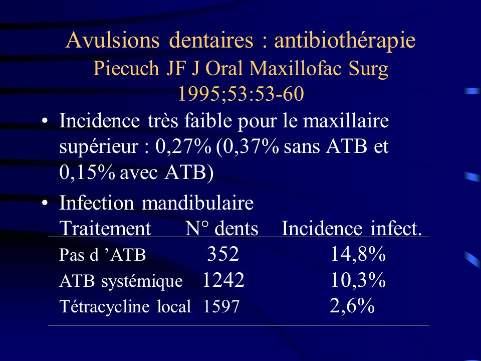 Avulsions dentaires : antibiothérapie Piecuch JF J Oral Maxillofac Surg 1995;53:53-60