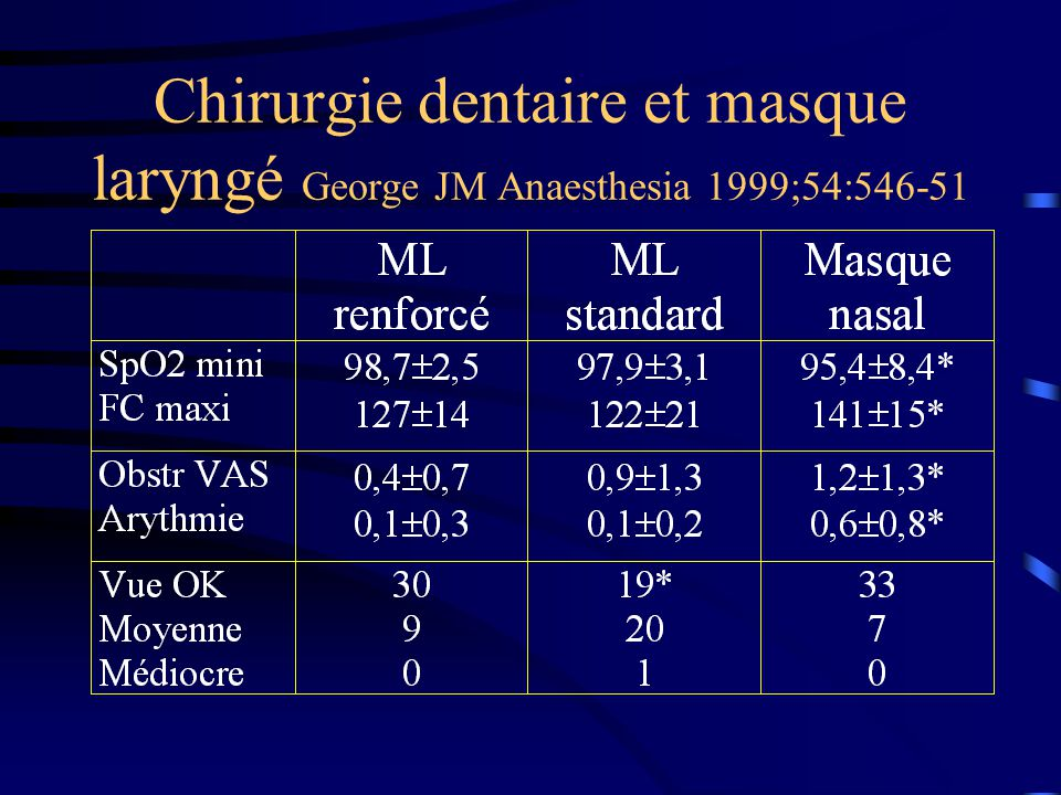Chirurgie dentaire et masque laryngé George JM Anaesthesia 1999;54:546-51