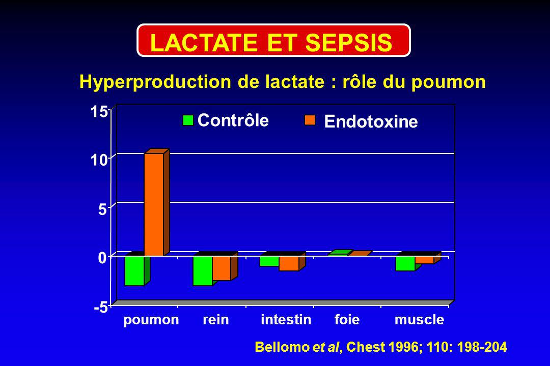 LACTATE ET SEPSIS Hyperproduction de lactate : rôle du poumon Contrôle