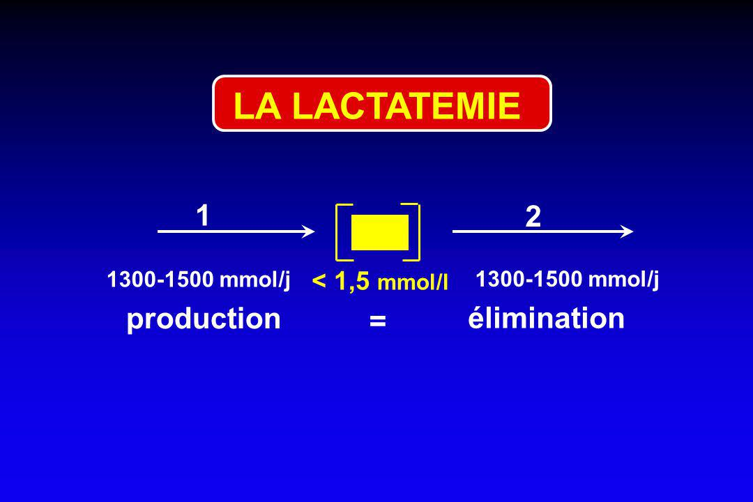 LA LACTATEMIE 1 2 production = élimination < 1,5 mmol/l