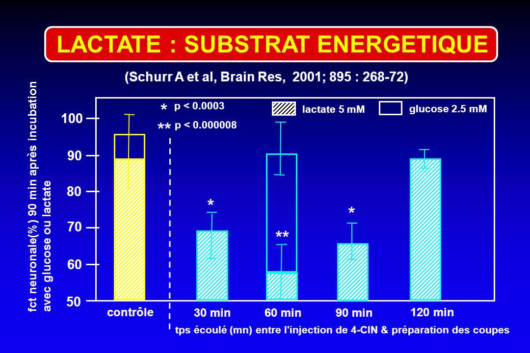 LACTATE : SUBSTRAT ENERGETIQUE