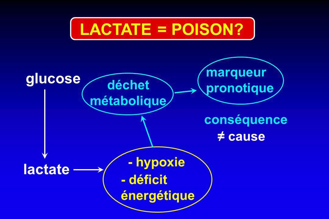 LACTATE = POISON glucose lactate marqueur pronotique