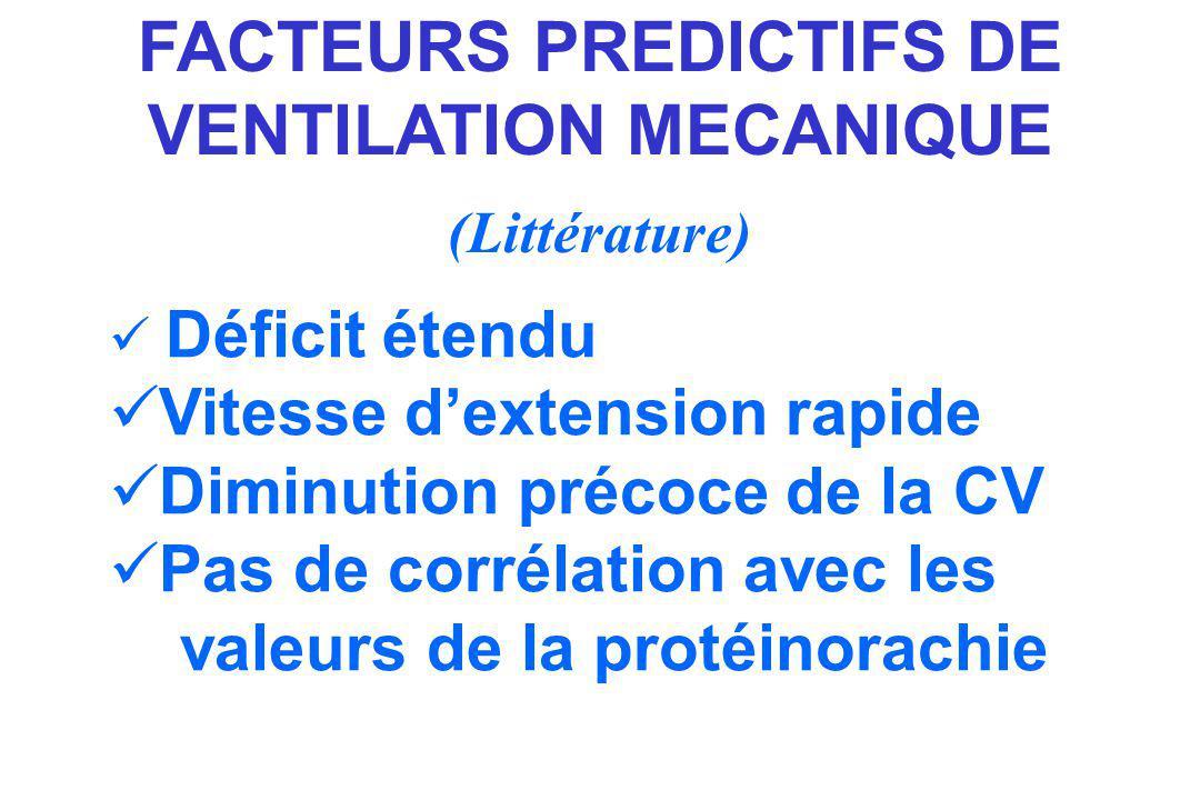 FACTEURS PREDICTIFS DE VENTILATION MECANIQUE