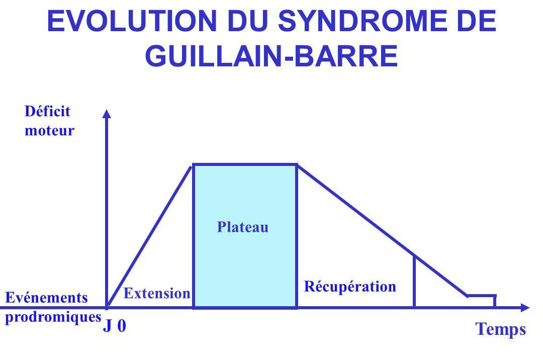EVOLUTION DU SYNDROME DE GUILLAIN-BARRE