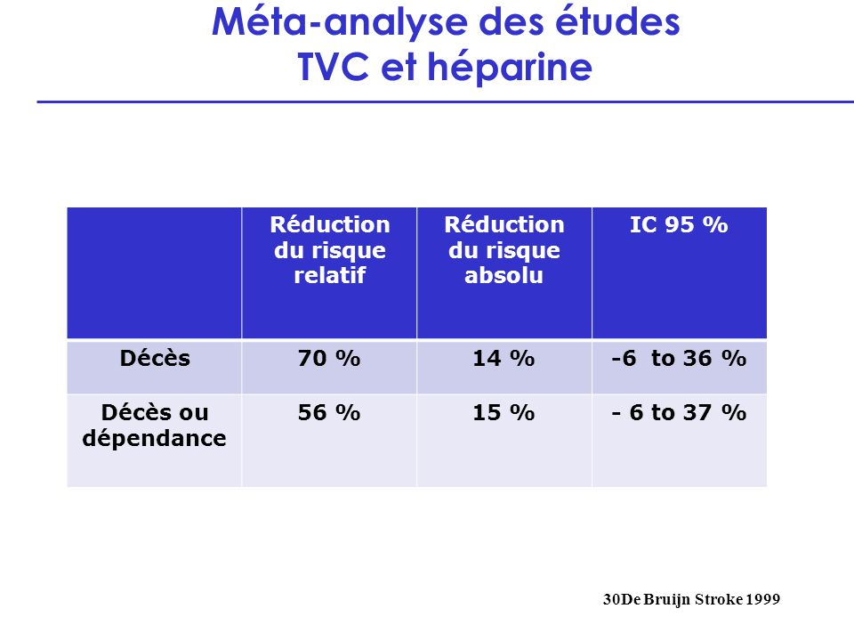 Méta-analyse des études TVC et héparine
