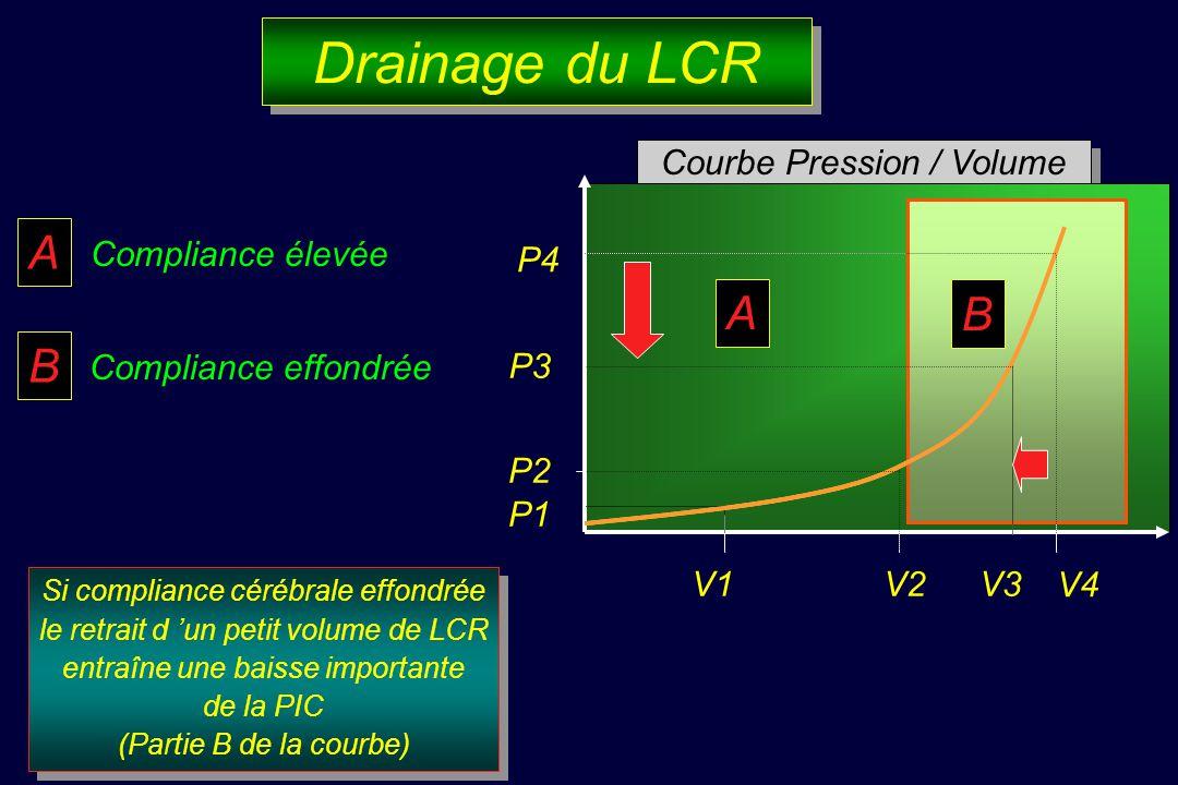 Drainage du LCR A A A B B B Courbe Pression / Volume Compliance élevée