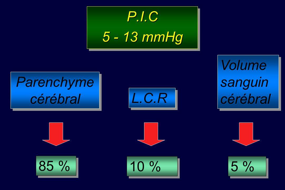P.I.C 5 - 13 mmHg Volume sanguin cérébral Parenchyme cérébral L.C.R 85 % 10 % 5 %