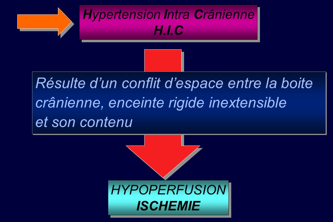 Hypertension Intra Crânienne
